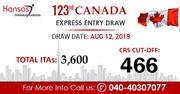 Latest Canada Express Entry Draw 2019 | Canada PR Points Calculator 20